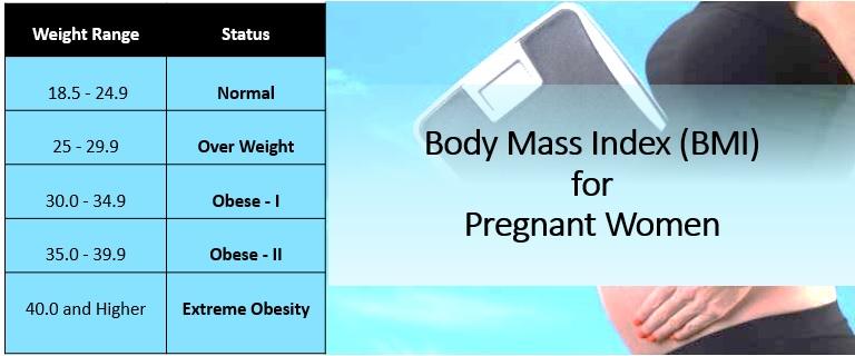 BMI for pregnant Women